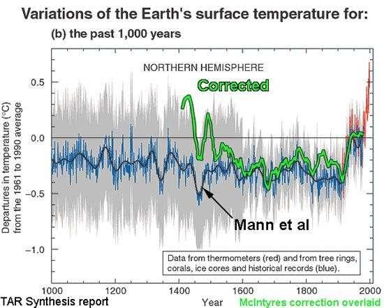 Убедить человека фактами невозможно. Почему обыватели не верят науке?