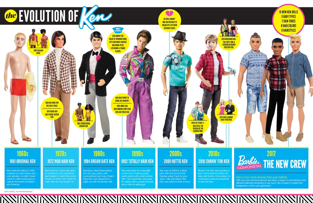 Эволюция Кена, друга Барби