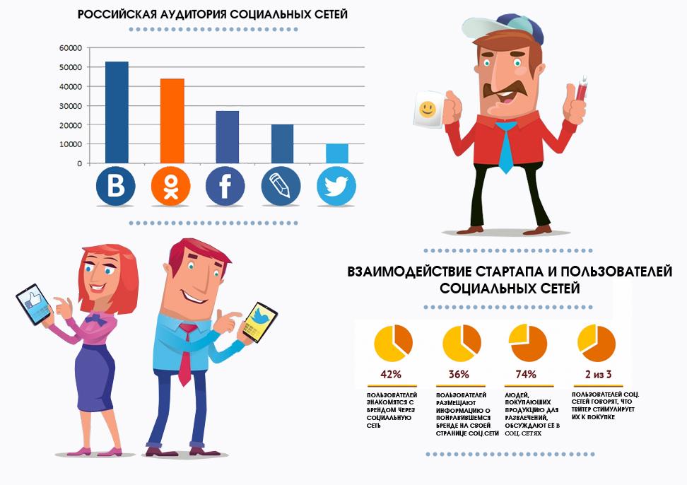 популярные социальные сети для знакомства